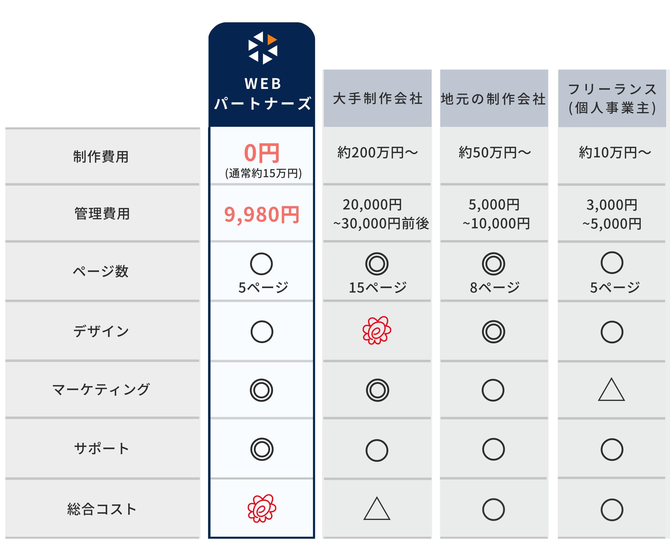 ホームページ制作会社の比較表